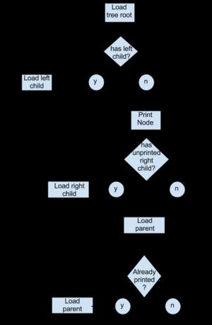 Binary tree sort(2).png