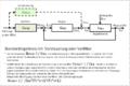 Blockschaltbild regelkreis mit vorsteuerung oder vorfilter.png