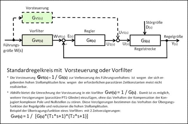 File:Blockschaltbild regelkreis mit vorsteuerung oder vorfilter ...