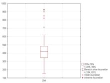 Box plot - Wikipedia