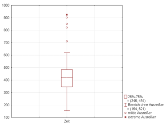 Box plot - Figure 3. Same Boxplot with whiskers with maximum 1.5 IQR