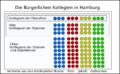 Buergerliche Kollegien Hamburg 1530.png