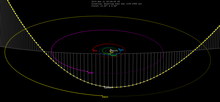 C2018 F4-orbit.png