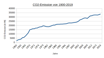 CO2-Emission von 1900-2018.png