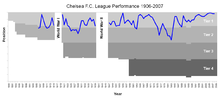 Chelsea FC League Performance 1906-2008.PNG