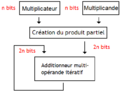 Circuit itératif de multiplication sans optimisation.png