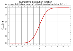 68–95–99.7 rule - Diagram showing the cumulative distribution function for the normal distribution with mean (µ) 0 and variance (σ2) 1.