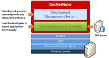 DNN software Wikipedia