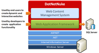 DotNetNuke - DNN uses a three-tier architecture model.