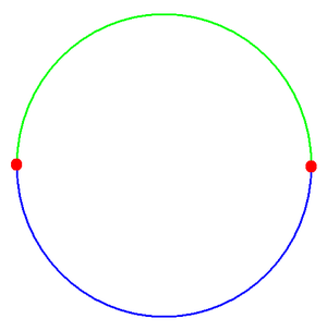 Antipodal point - Antipodal points on a circle are 180 degrees apart.