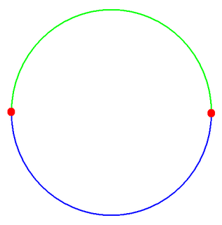 Antipodal point point on the surface of a circle or n-sphere which is diametrically opposed to a given point