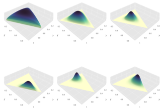Dirichlet distribution - A panel illustrating probability density functions of a few Dirichlet distributions over a 2-simplex, for the following α vectors (clockwise, starting from the upper left corner): (1.3, 1.3, 1.3), (3,3,3), (7,7,7), (2,6,11), (14, 9, 5), (6,2,6).