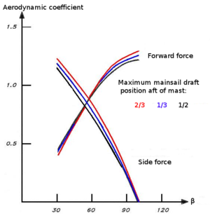 Draft (sail) - Influence of mainsail draft position on forward and side force