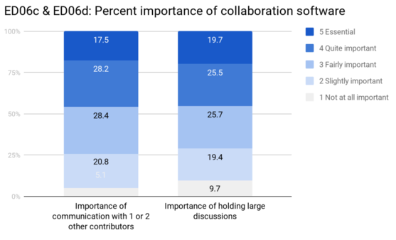 ED06 Percent importance of collaboration software.png