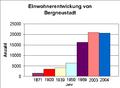 Einwohner-Bergneustadt.png