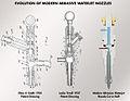 Evolution of the Abrasive Waterjet Nozzle.jpg
