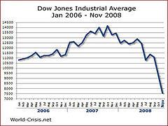 مؤشر داو جونز الصناعي من الفترة من يناير 2006 إلى نوفمبر 2008