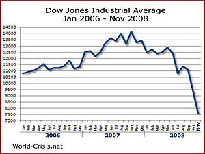 English: Dow Jones Industrial Average Jan 2006...