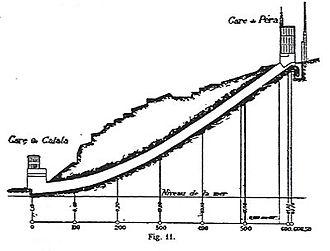 Tünel - Profile of the tunnel, from Chemin de fer métropolitain de Constantinople, ou Chemin de fer souterrain de Galata à Péra, dit tunnel de Constantinople. Projet d'une nouvelle ville et d'un nouveau port de commerce à Constantinople by Eugène-Henri Gavand (1876).