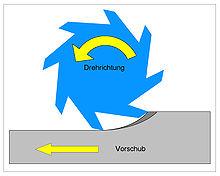 Beim Gegenlauffräsen ändert sich die Vorschubrichtung, nicht die Drehrichtung.