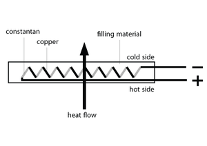 Heat flux sensor - General characteristics of a heat flux sensor.