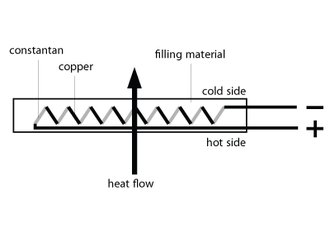 Heat flux sensor - General characteristics of a heat flux sensor.