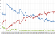 CBS News/New York Times Bush public opinion polling from February 2001 to October 2006.  Blue denotes