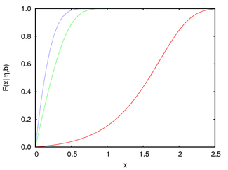 Gompertz cumulative distribution