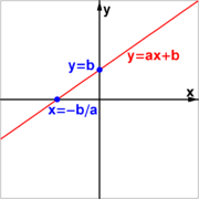 Graph of linear equation.