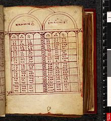 Eusebian tables before text of the Gospels in Codex Harleianus 5567 (Gregory-Aland 116; 12th century)