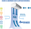 How an Air Curtain Works.png