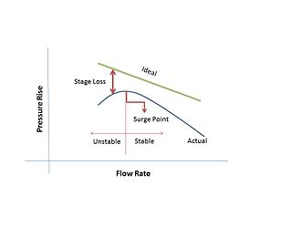 Axial compressor - Reasons stating difference in ideal and actual performance curve in an axial compressor