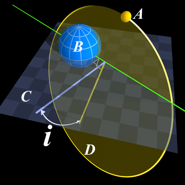 Fasciculus:Inclination in Elliptical Orbit.png
