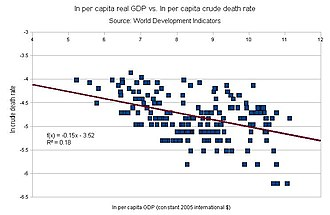 Mortality rate - Scatter plot of the natural logarithm of the crude death rate against the natural log of per capita real GDP. The slope of the trend line is the elasticity of the crude death rate with respect to per capita real income. It indicates that a 10% increase in per capita real income is associated with a 1.5% decrease in the crude death rate. Source: World Development Indicators.