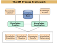 KM Framework.png