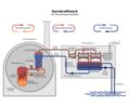 Kernkraftwerk mit Druckwasserreaktor (ohne Turm).png