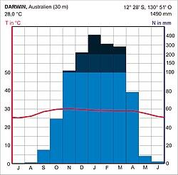 Klimadiagramm darwin.jpg