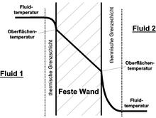 wand mit beidseitiger konvektion - Warmeleitung Beispiele