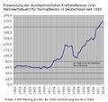KraftstoffpreiseNormalbenzinDeutschland.png