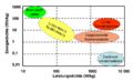 LIC-Leistungs-und-Energiedichte-Diagramm.png