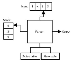 LR parser - Image: LR Parser