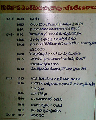 Gurazada Apparao - Life History of Gurazada Apparao garu displayed at his house, which is used as a memorial library now