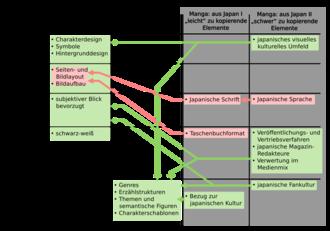 Manga – Wikipedia