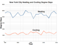 New York City Heating and Cooling Degree Days.png