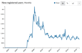 New registered users on huwiki until 2018-09-01.png