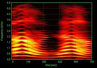 Discrete spectrum - Image: Oh No Girl Spectrogram