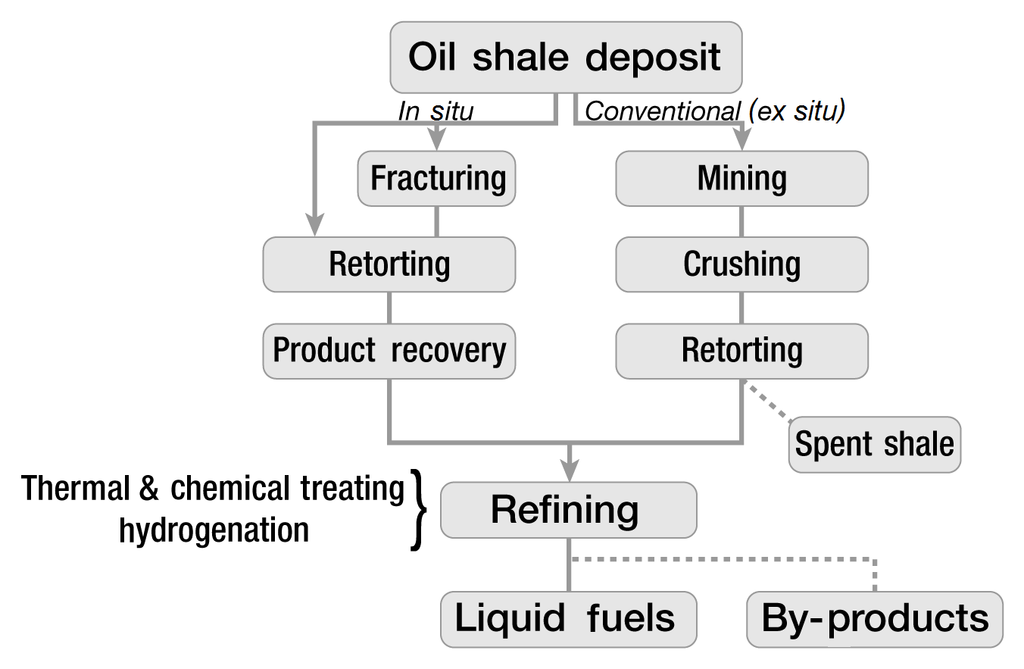 non conventional methods of gas liquefaction One of the most important sections in the liquefied natural gas supply chain is   the case analysis of some natural gas liquefaction cycles using the methods and   to traditional energy analyses for evaluation of cryogenic cycle optimization   in a continuous refrigeration process, there is no accumulation of refrigerant  in.