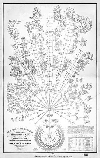 Daniel McCallum - Organizational diagram of the New York and Erie Railroad, 1855
