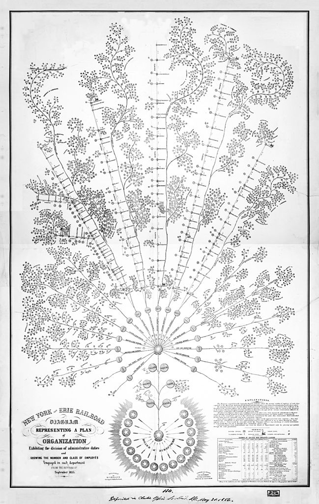 File Organizational Diagram Of The New York And Erie Railroad  1855 Jpg