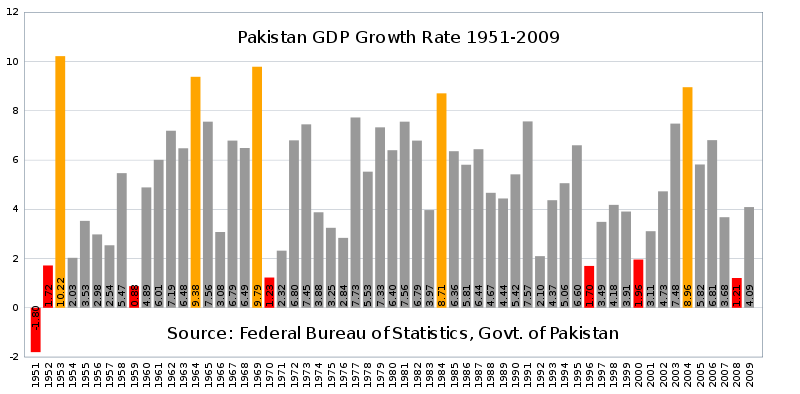 File:Pakistan gdp growth rate.svg